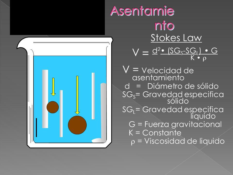 Asentamiento V = Velocidad de asentamiento Stokes Law