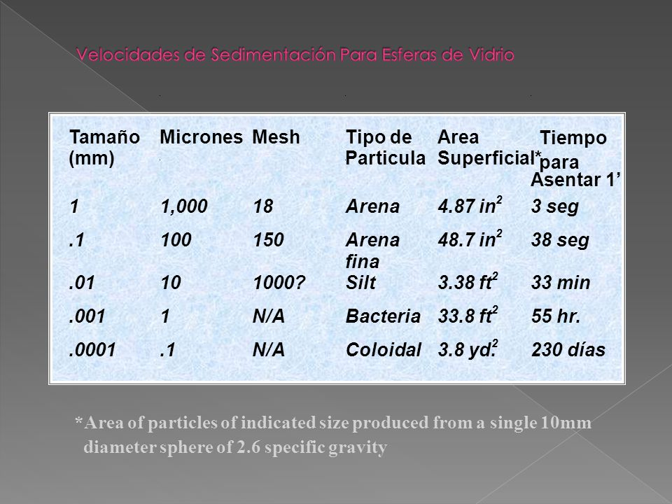 Velocidades de Sedimentación Para Esferas de Vidrio