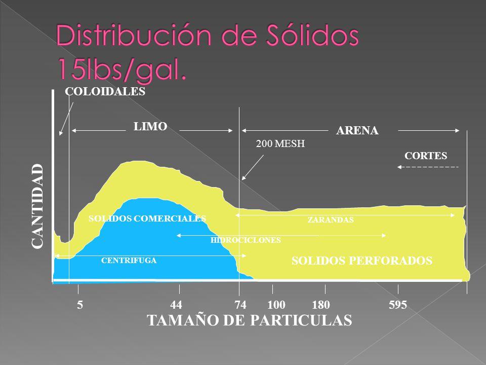 Distribución de Sólidos 15lbs/gal.