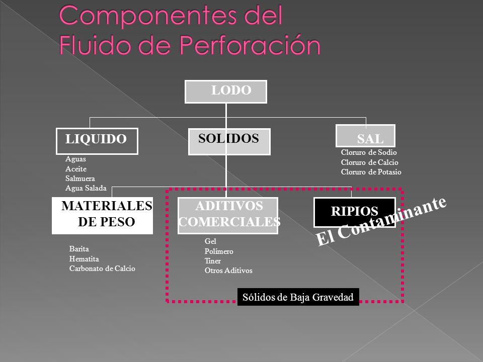 Componentes del Fluido de Perforación