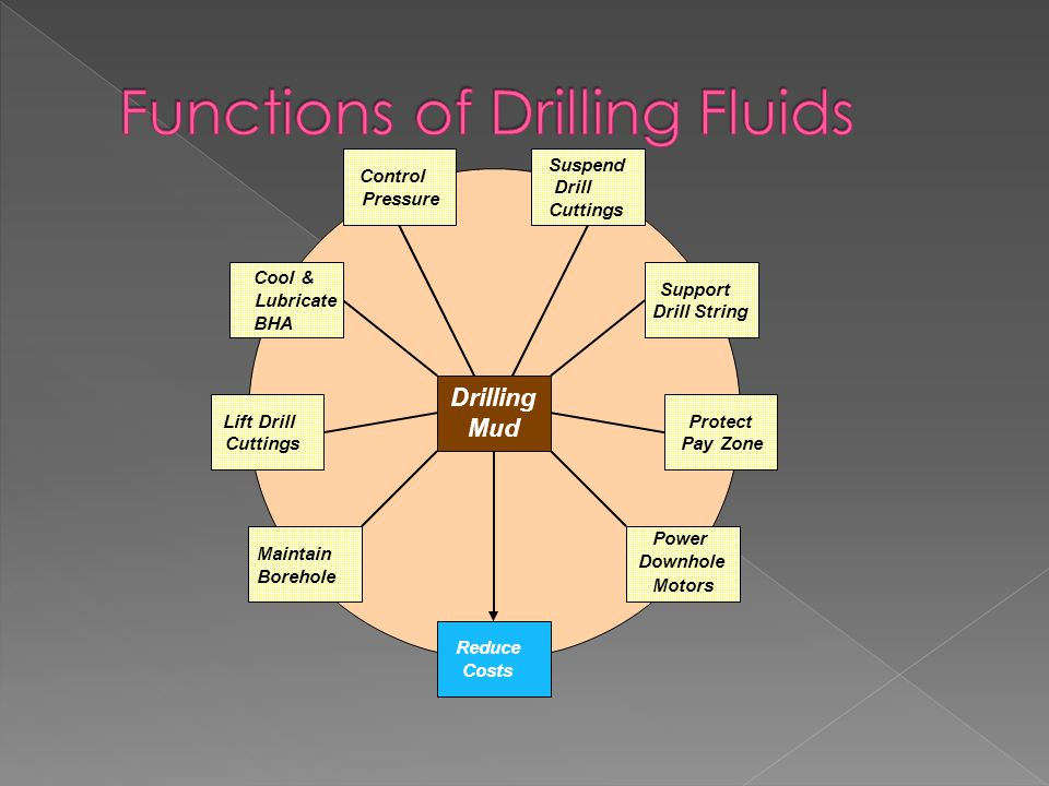Functions of Drilling Fluids