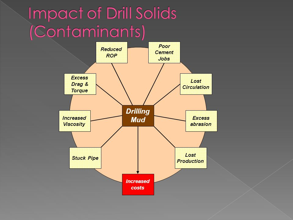 Impact of Drill Solids (Contaminants)