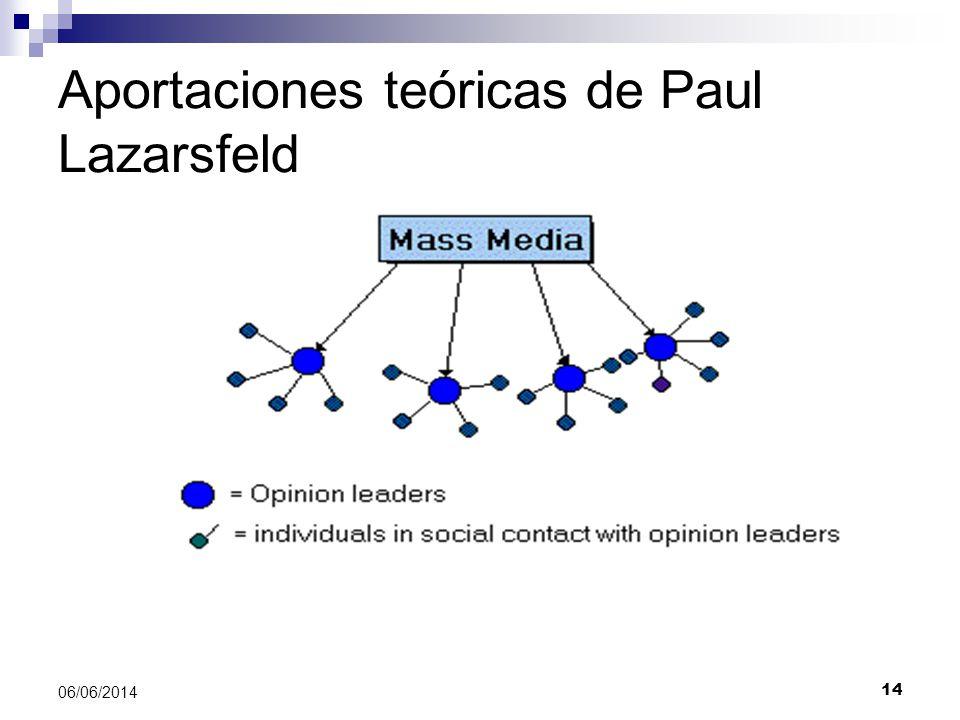 Aportaciones teóricas de Paul Lazarsfeld
