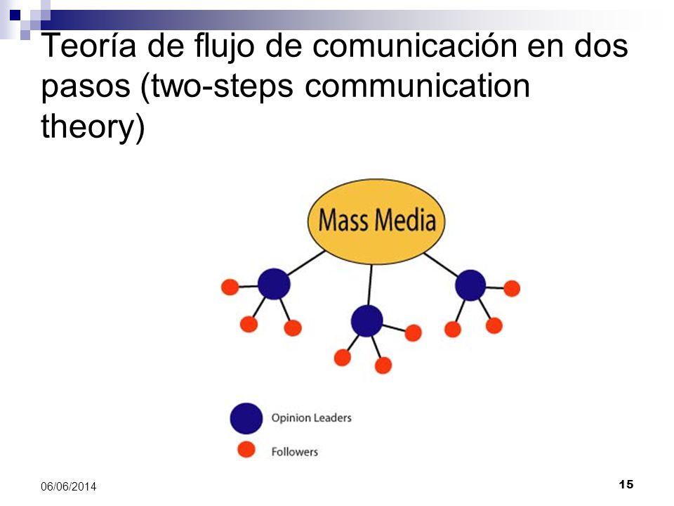 Teoría de flujo de comunicación en dos pasos (two-steps communication theory)
