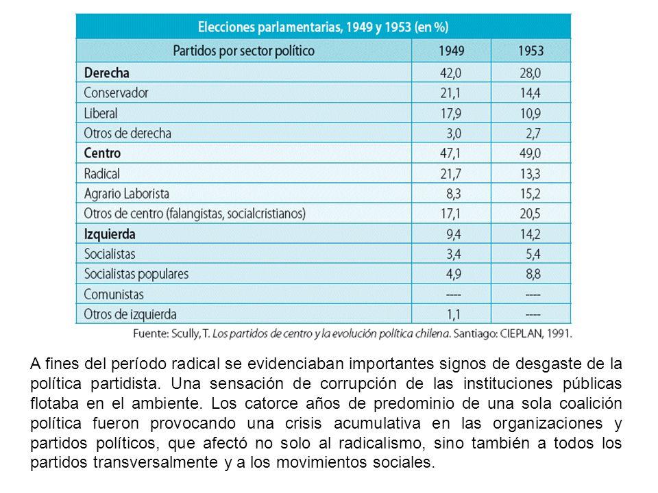 A fines del período radical se evidenciaban importantes signos de desgaste de la política partidista.