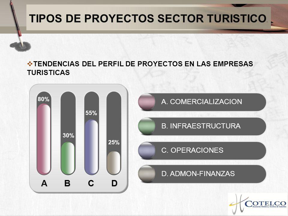 TIPOS DE PROYECTOS SECTOR TURISTICO.
