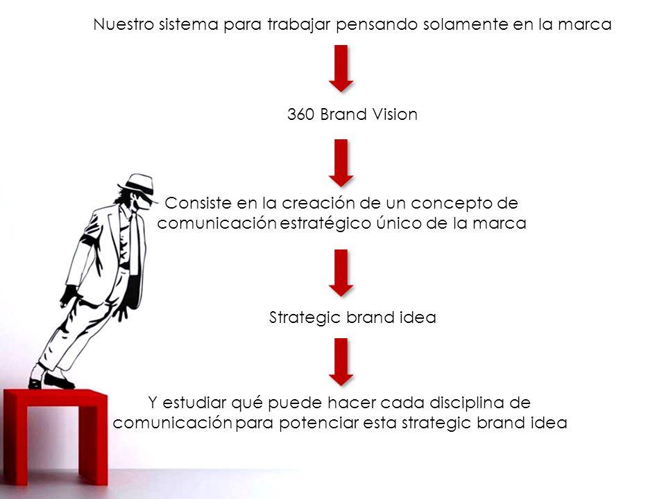 Nuestro sistema para trabajar pensando solamente en la marca