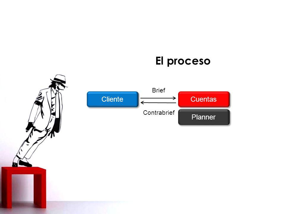 El proceso Brief Cliente Cuentas Contrabrief Planner