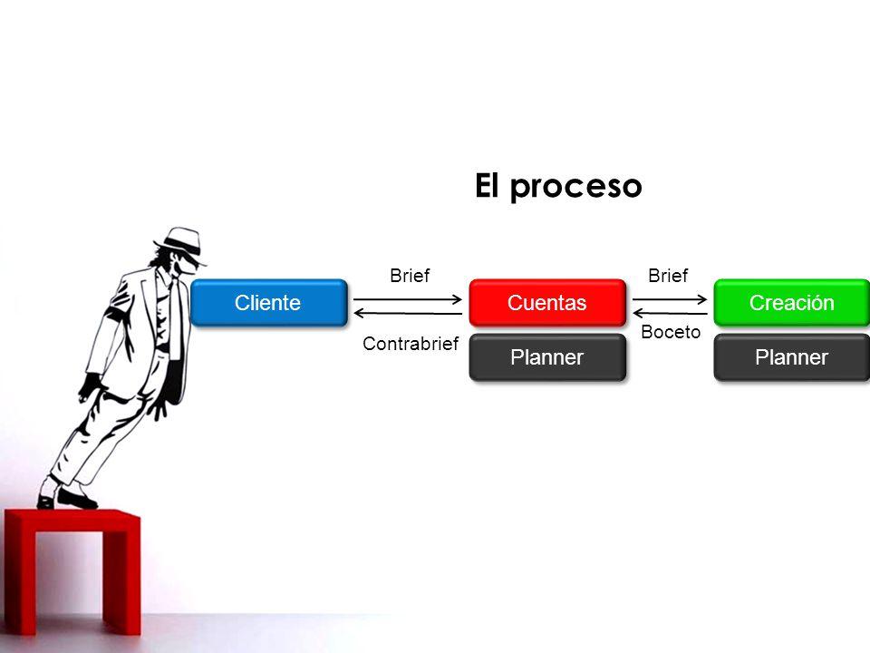 El proceso Cliente Cuentas Creación Planner Planner Brief Brief Boceto