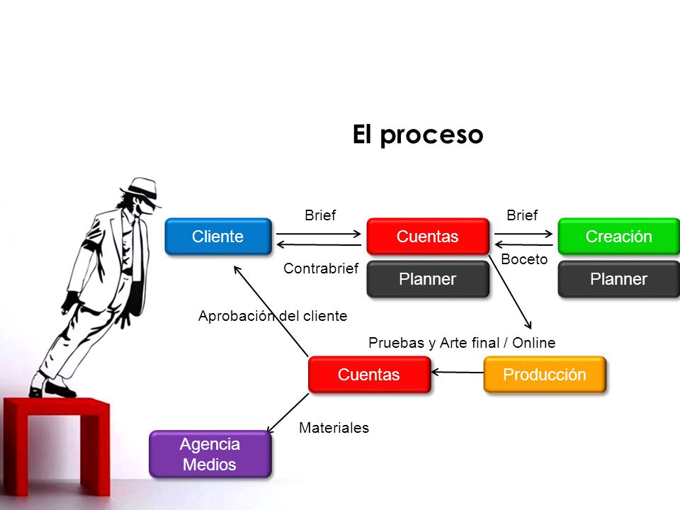 El proceso Cliente Cuentas Creación Planner Planner Cuentas Producción