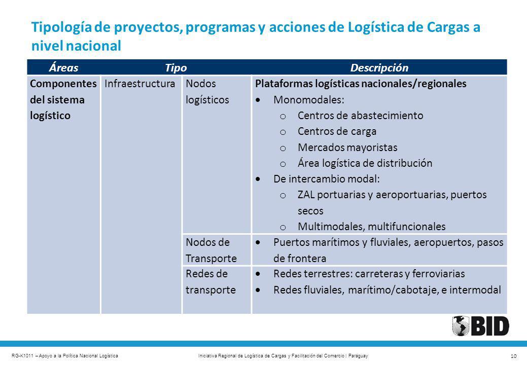 Tipología de proyectos, programas y acciones de Logística de Cargas a nivel nacional