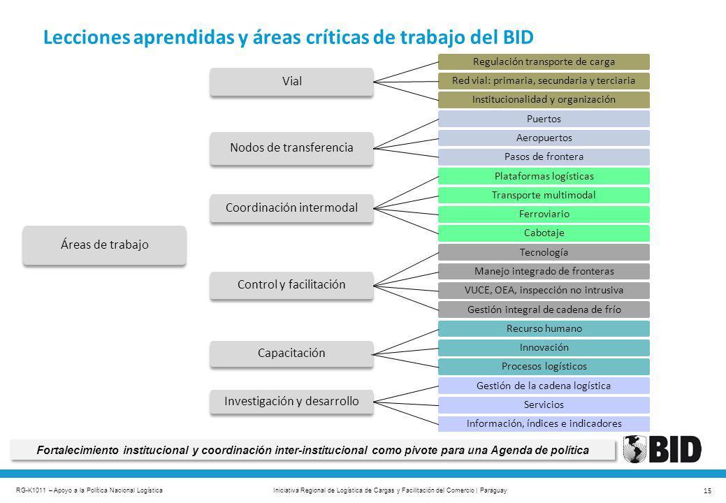 Lecciones aprendidas y áreas críticas de trabajo del BID