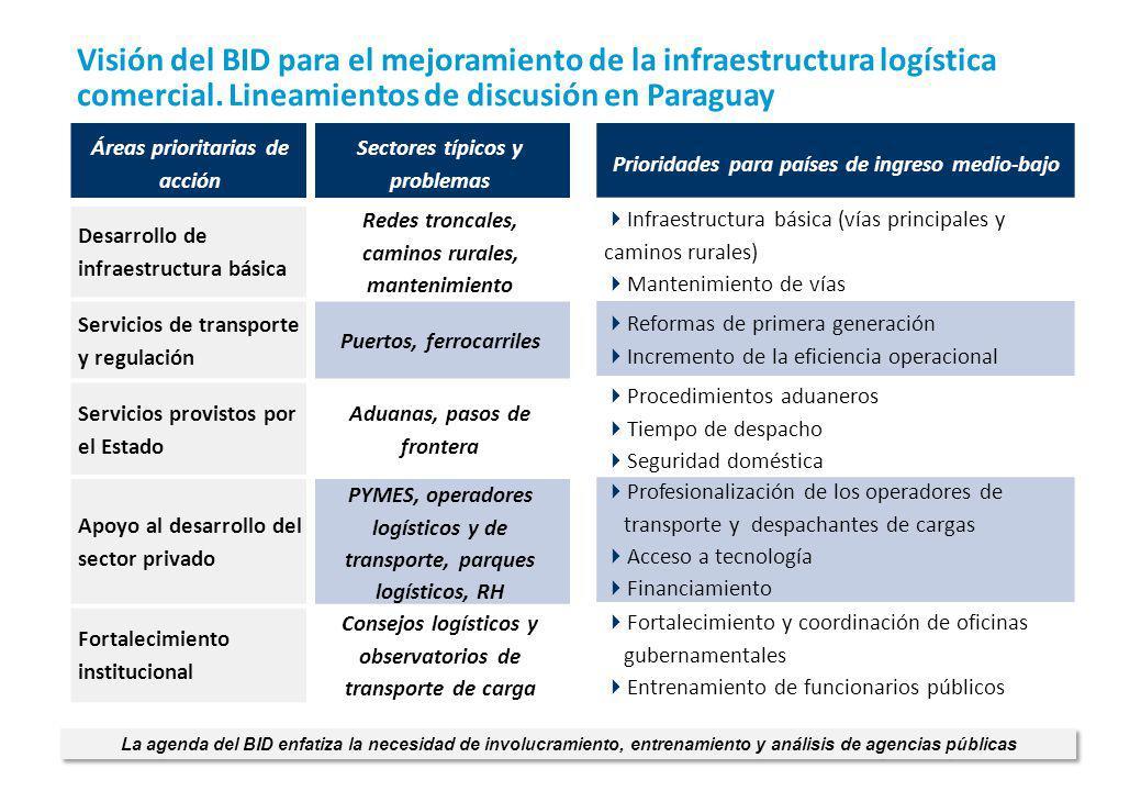 Visión del BID para el mejoramiento de la infraestructura logística comercial. Lineamientos de discusión en Paraguay
