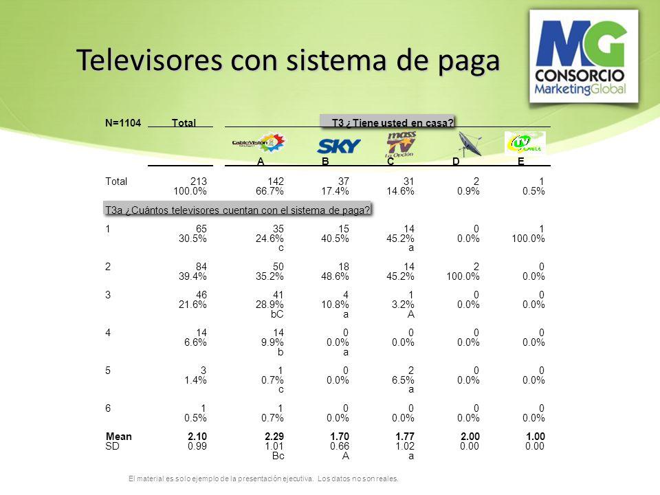 Televisores con sistema de paga