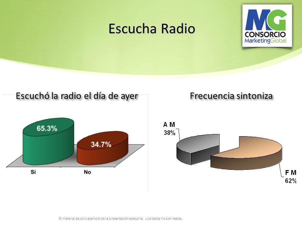 Escucha Radio Escuchó la radio el día de ayer Frecuencia sintoniza