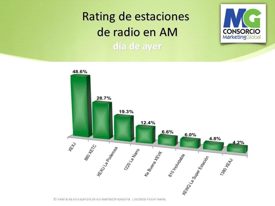 Rating de estaciones de radio en AM día de ayer