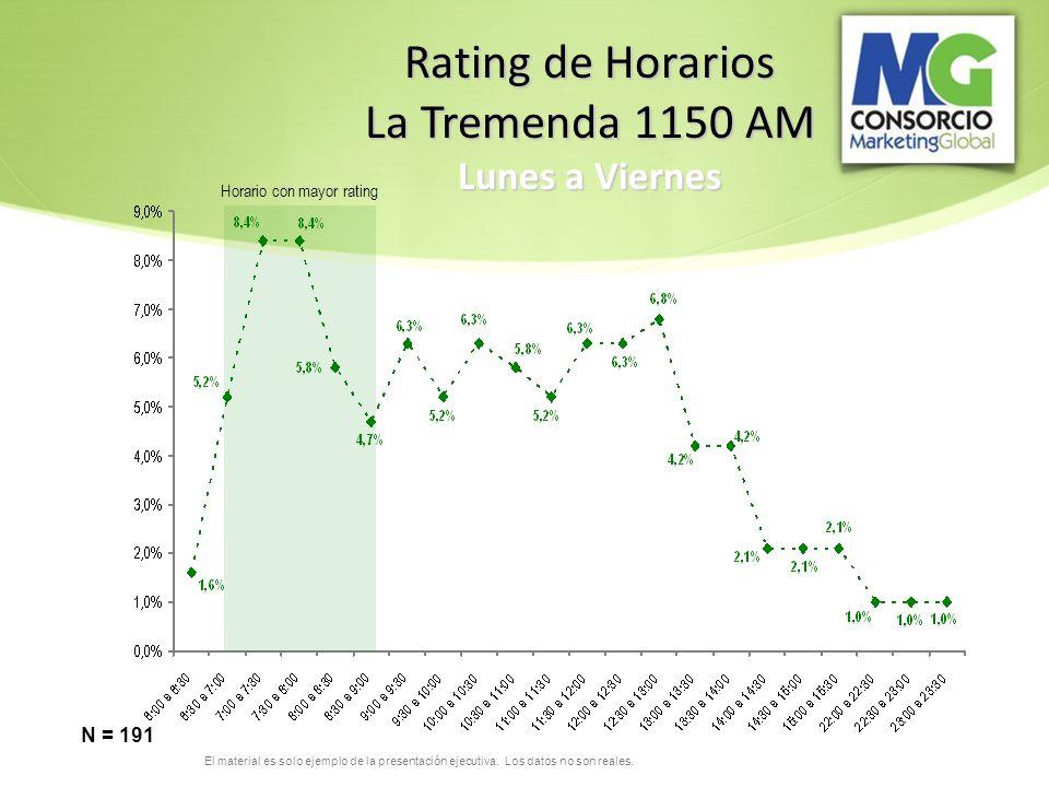 Rating de Horarios La Tremenda 1150 AM Lunes a Viernes N = 191