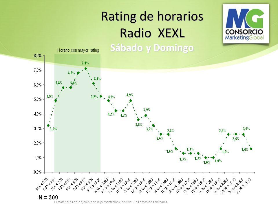 Rating de horarios Radio XEXL Sábado y Domingo N = 309