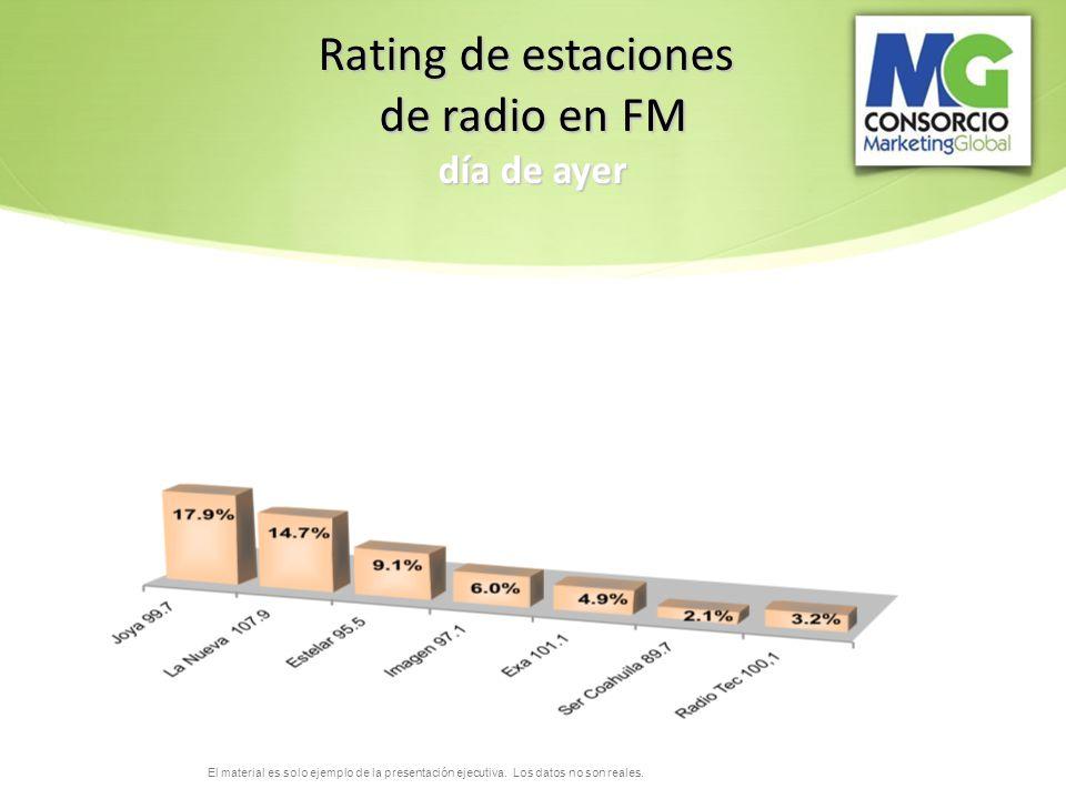 Rating de estaciones de radio en FM día de ayer