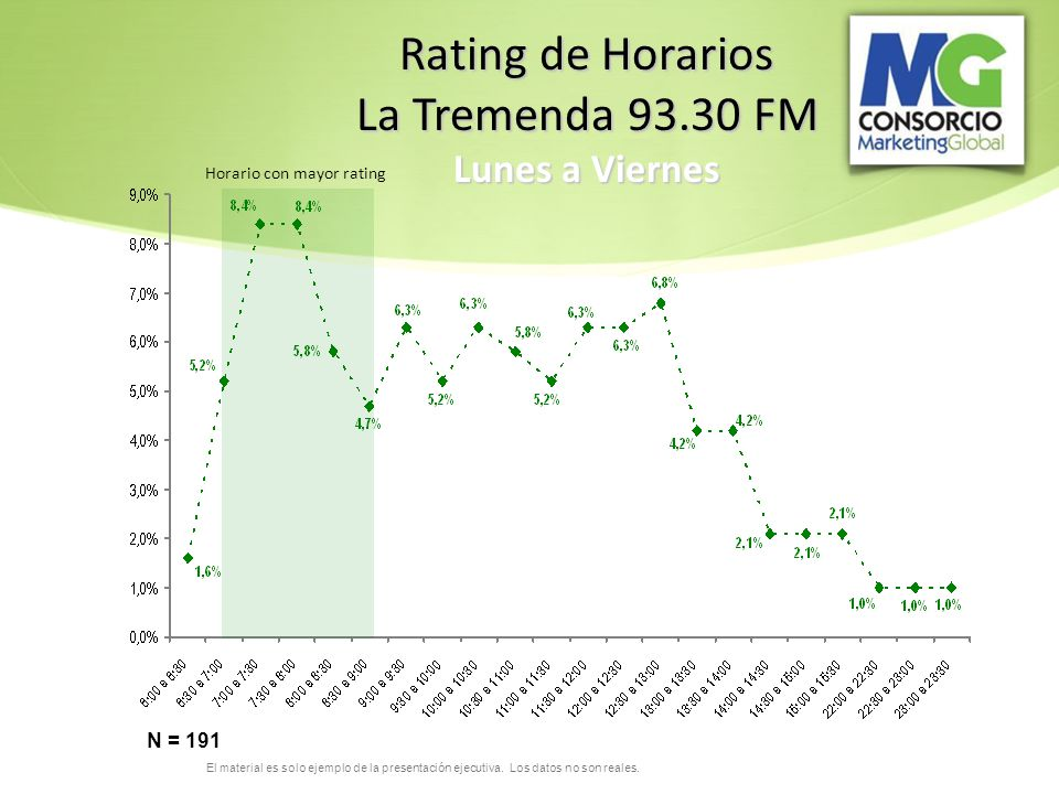 Rating de Horarios La Tremenda 93.30 FM Lunes a Viernes N = 191