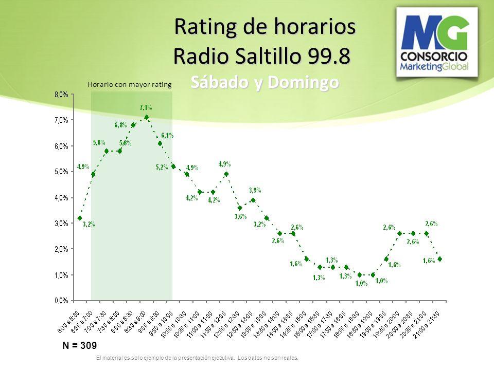 Rating de horarios Radio Saltillo 99.8 Sábado y Domingo N = 309