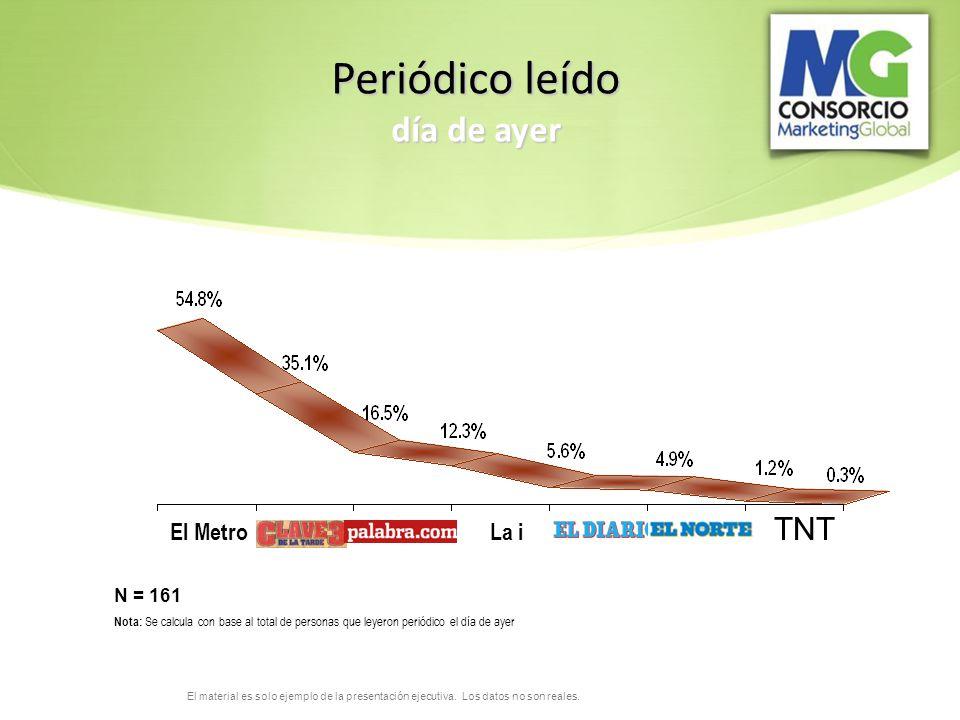 Periódico leído día de ayer TNT El Metro La i N = 161