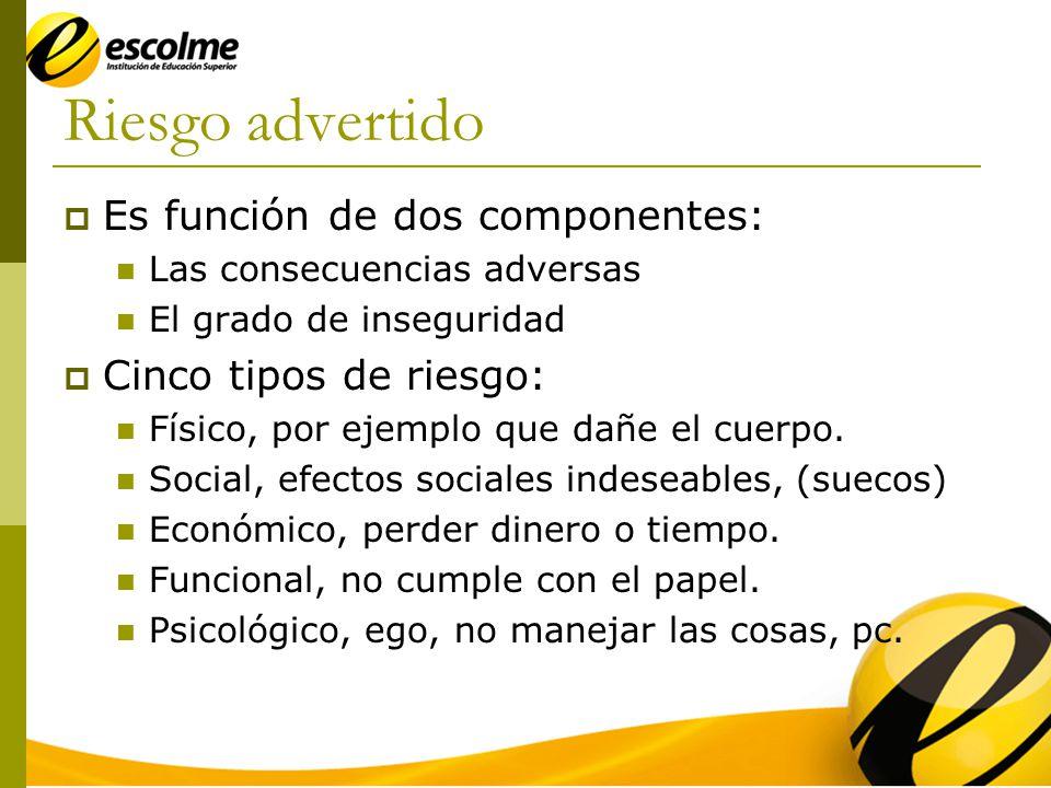 Riesgo advertido Es función de dos componentes: Cinco tipos de riesgo: