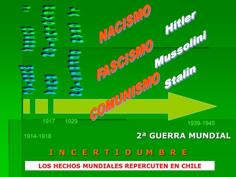 LOS HECHOS MUNDIALES REPERCUTEN EN CHILE