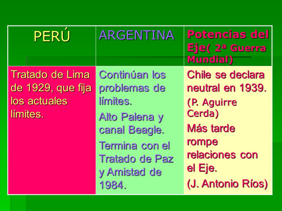 PERÚ ARGENTINA Potencias del Eje( 2ª Guerra Mundial)