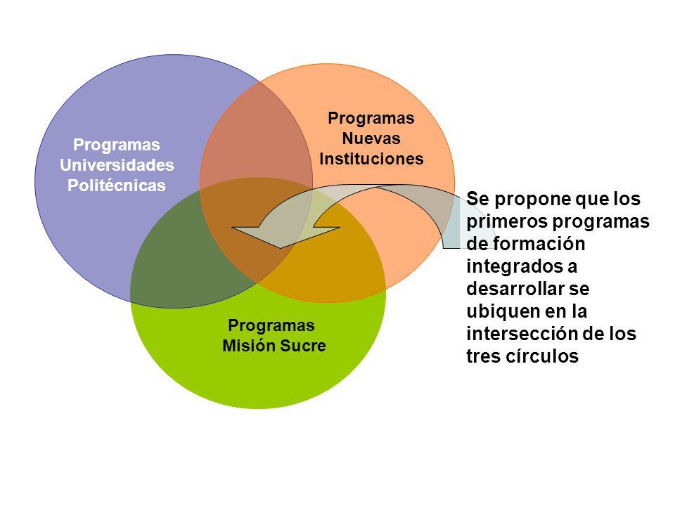 Programas Nuevas Instituciones Programas Universidades Politécnicas