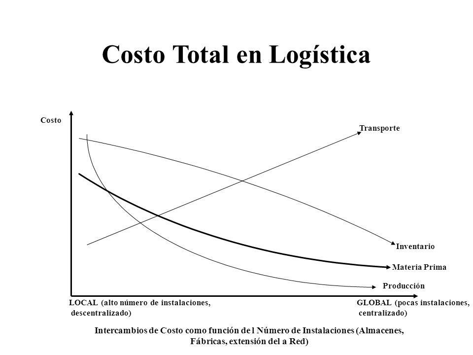 Costo Total en Logística