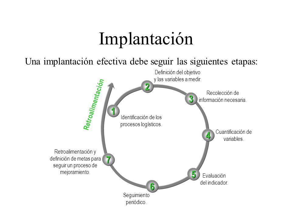 Implantación Una implantación efectiva debe seguir las siguientes etapas: Definición del objetivo y las variables a medir.