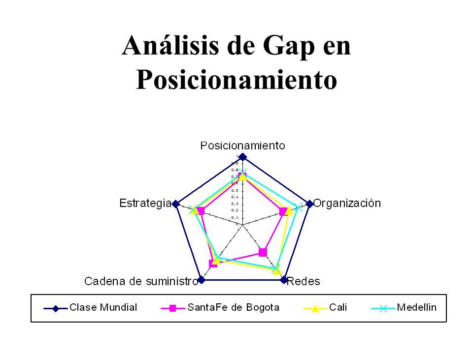 Análisis de Gap en Posicionamiento