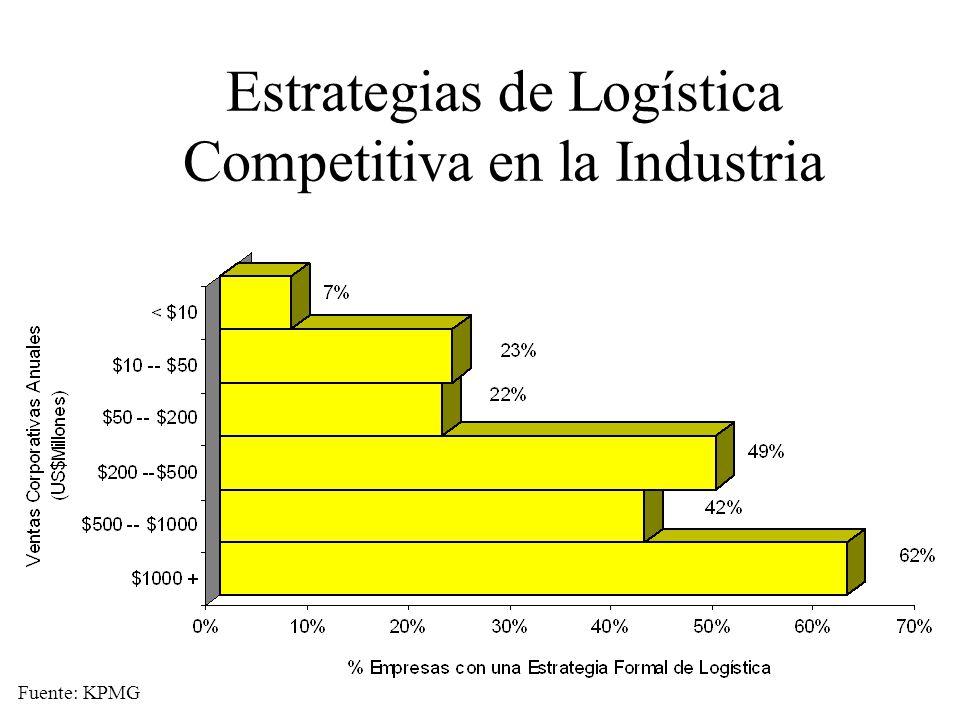 Estrategias de Logística Competitiva en la Industria