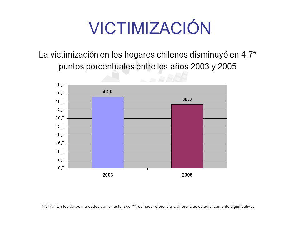 VICTIMIZACIÓN La victimización en los hogares chilenos disminuyó en 4,7* puntos porcentuales entre los años 2003 y 2005.