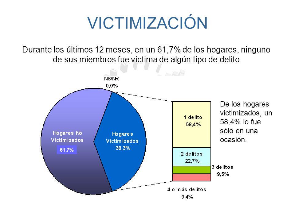 VICTIMIZACIÓN Durante los últimos 12 meses, en un 61,7% de los hogares, ninguno de sus miembros fue víctima de algún tipo de delito.