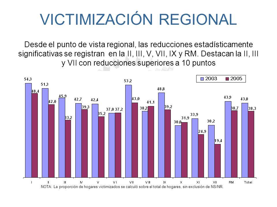 VICTIMIZACIÓN REGIONAL