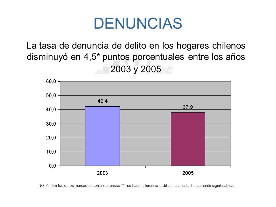 DENUNCIAS La tasa de denuncia de delito en los hogares chilenos disminuyó en 4,5* puntos porcentuales entre los años 2003 y 2005.