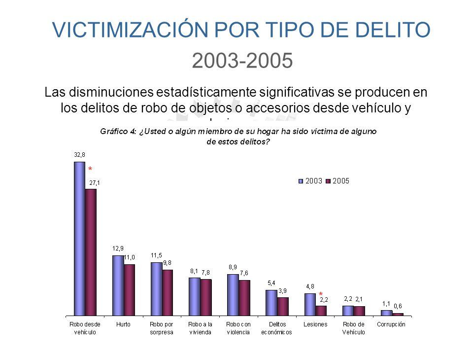VICTIMIZACIÓN POR TIPO DE DELITO