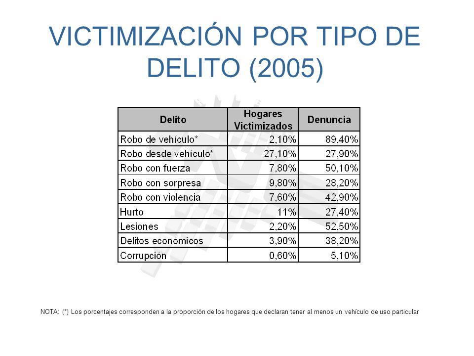 VICTIMIZACIÓN POR TIPO DE DELITO (2005)