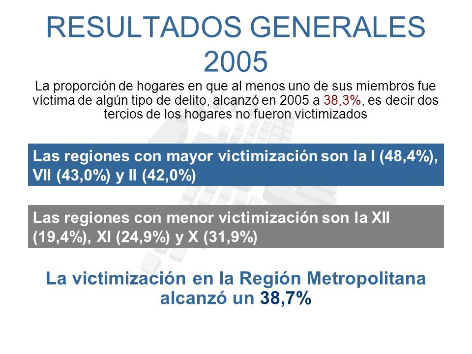 La victimización en la Región Metropolitana alcanzó un 38,7%