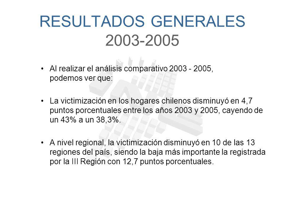 RESULTADOS GENERALES 2003-2005