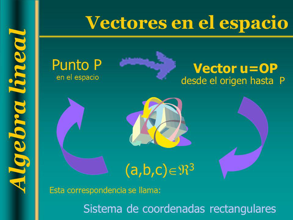 Punto P (a,b,c)3 Vector u=OP Sistema de coordenadas rectangulares