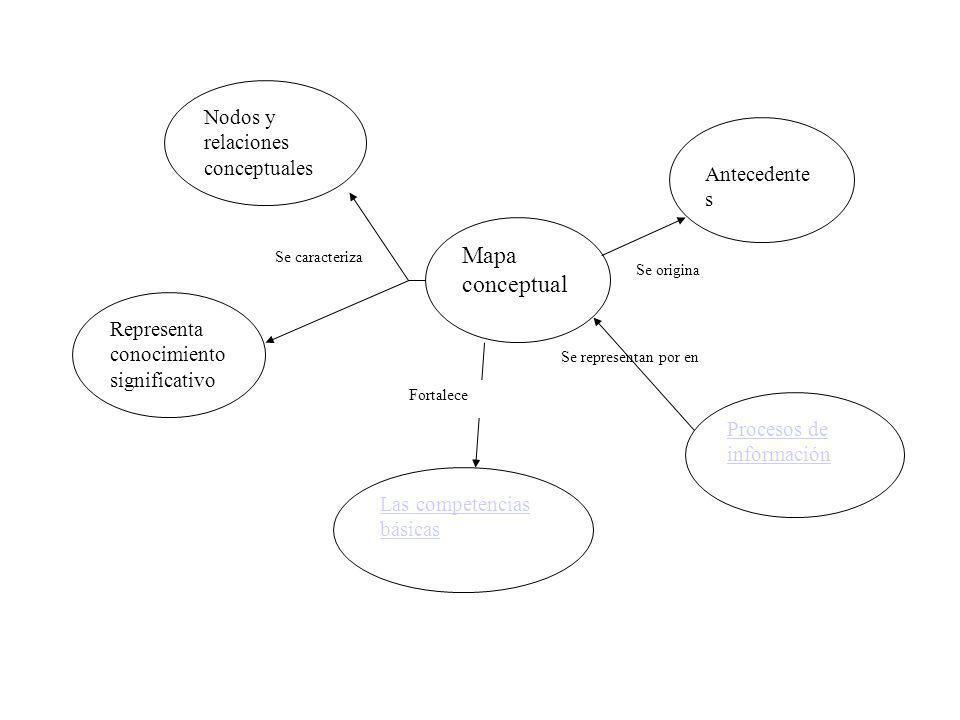 Mapa conceptual Nodos y relaciones conceptuales Antecedentes