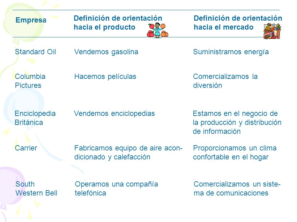 Empresa Definición de orientación. hacia el producto. hacia el mercado. Standard Oil Vendemos gasolina Suministramos energía.