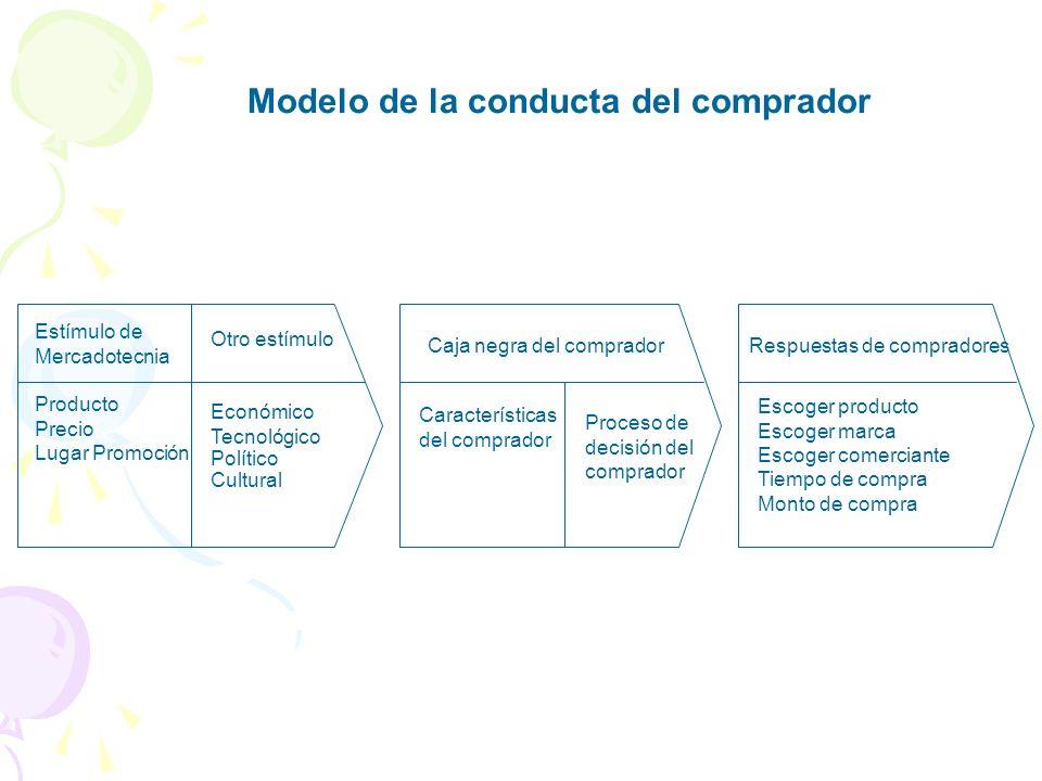 Modelo de la conducta del comprador