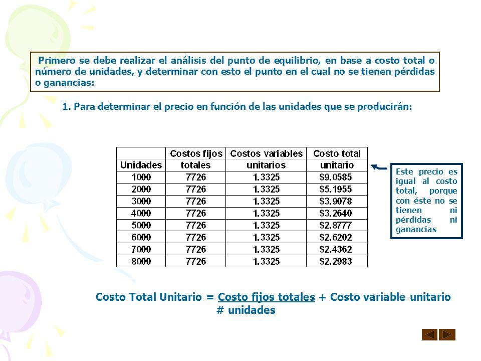 Costo Total Unitario = Costo fijos totales + Costo variable unitario
