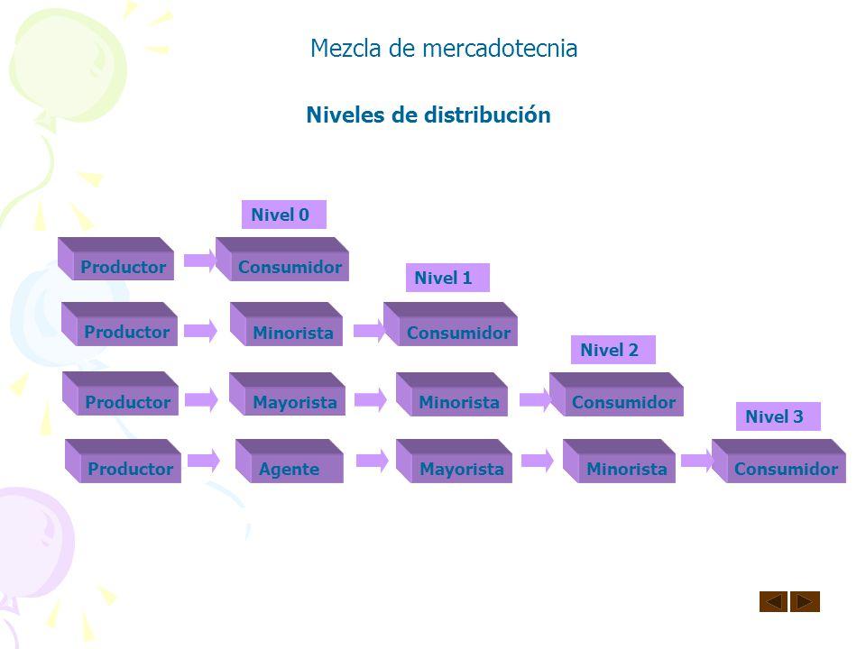 Niveles de distribución