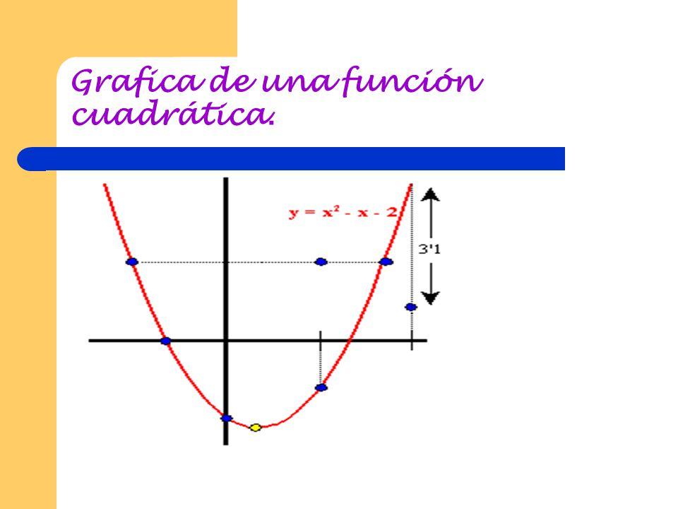 Grafica de una función cuadrática.