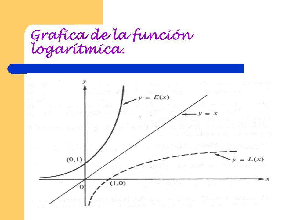 Grafica de la función logarítmica.
